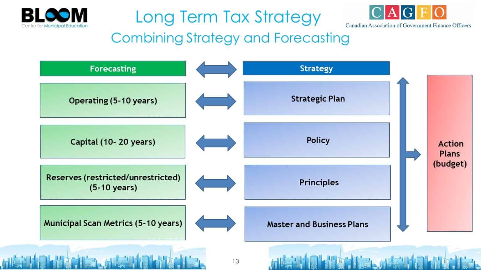 Long Term Tax Strategy