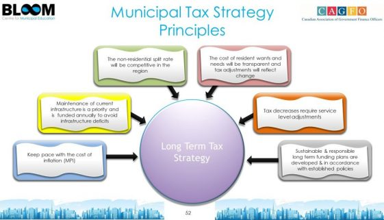Municipal Tax Strategy