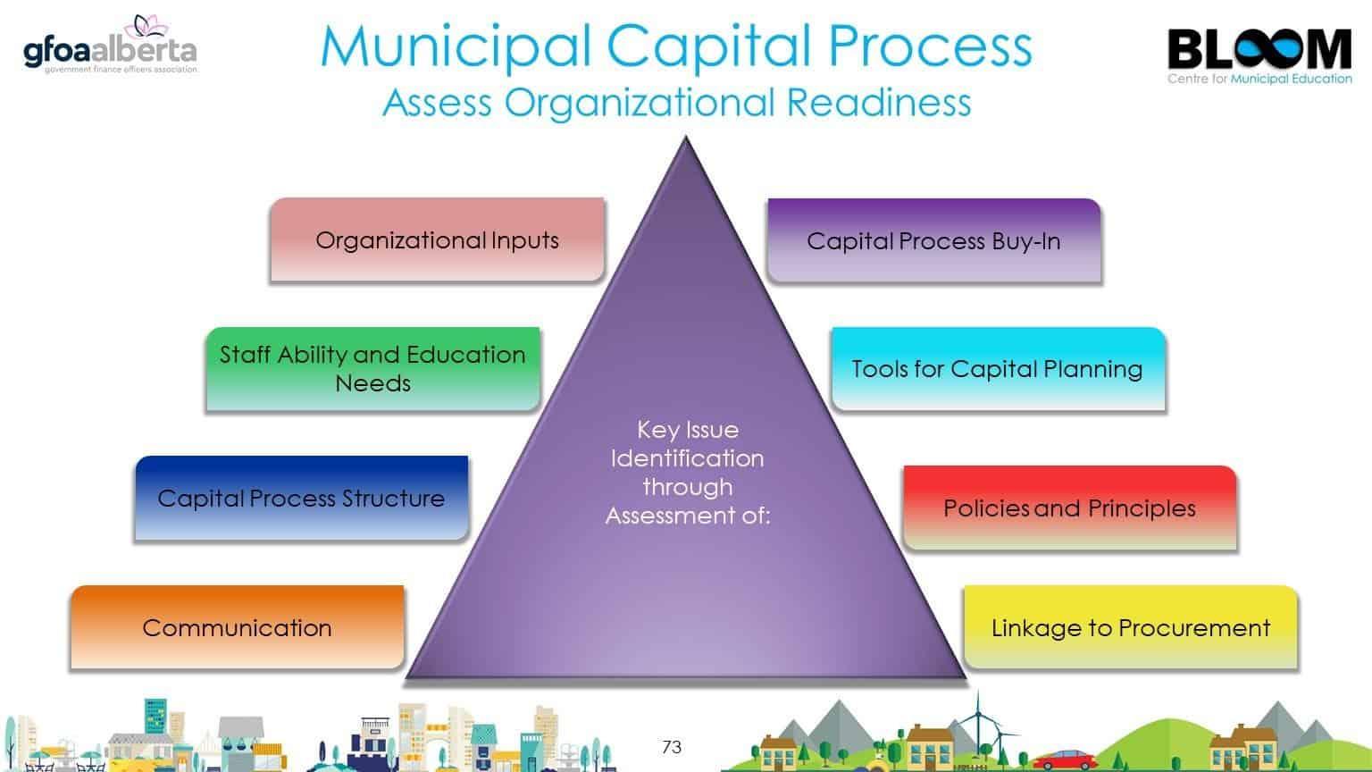 Municipal Capital Process