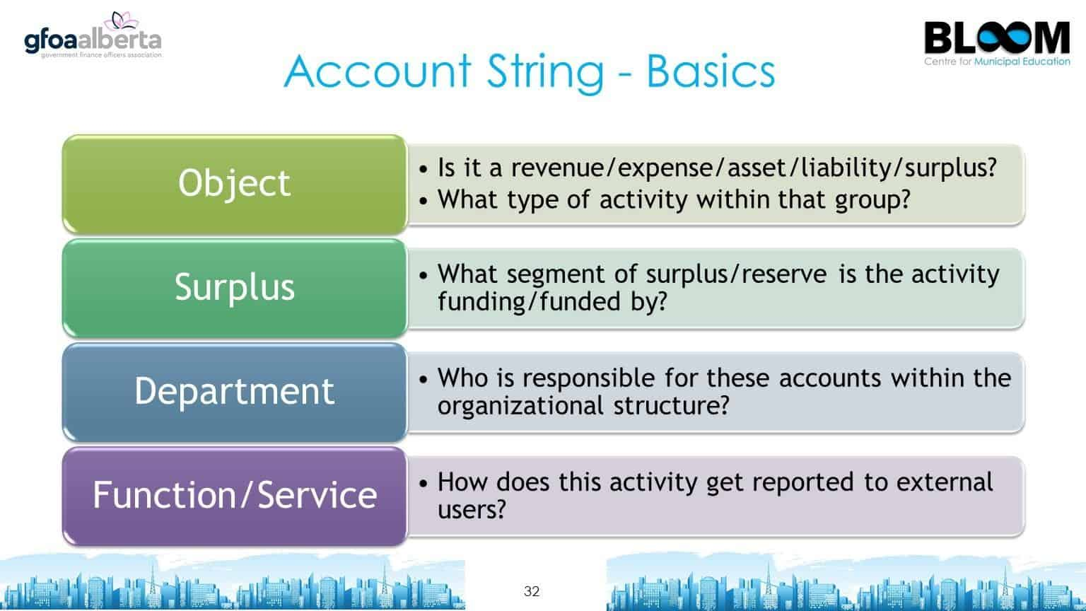 Account string - basics