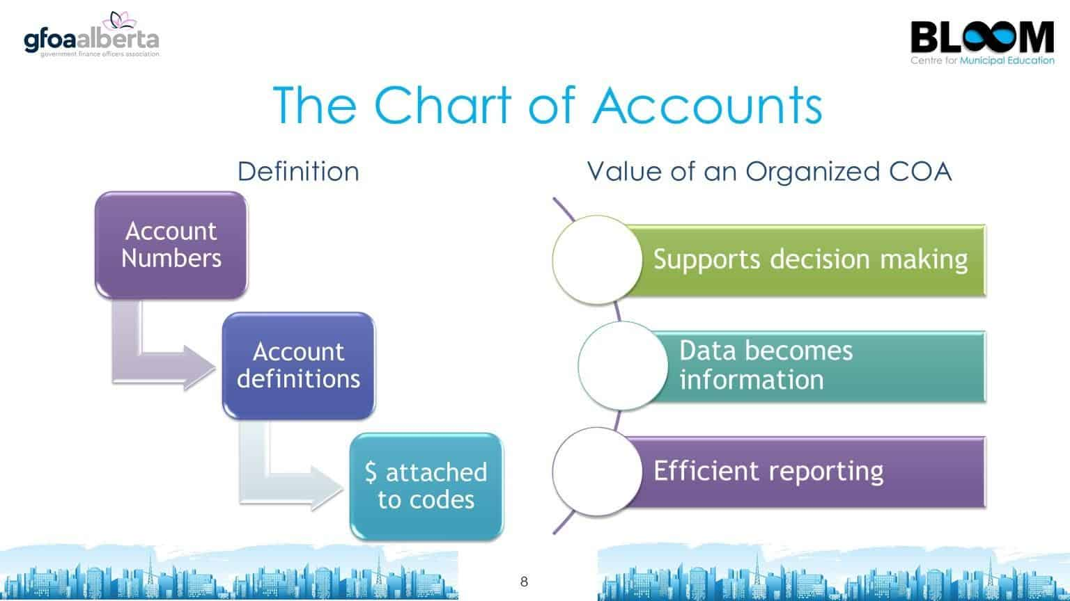 The chart of accounts