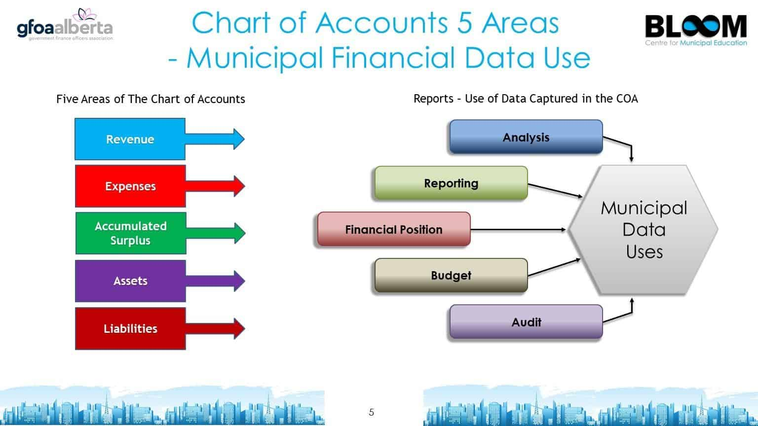 Municipal financial data use