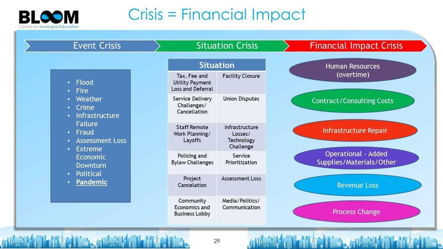 Crisis Financial Impact