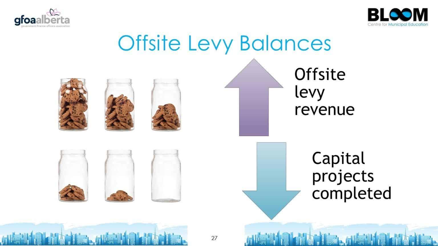 Offsite levy balances