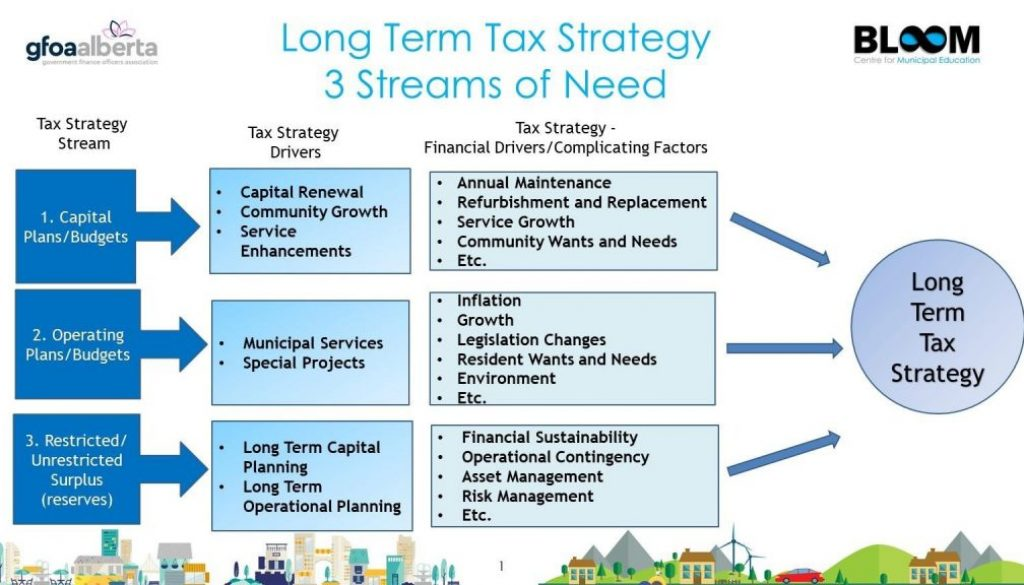 long-term-tax-strategy