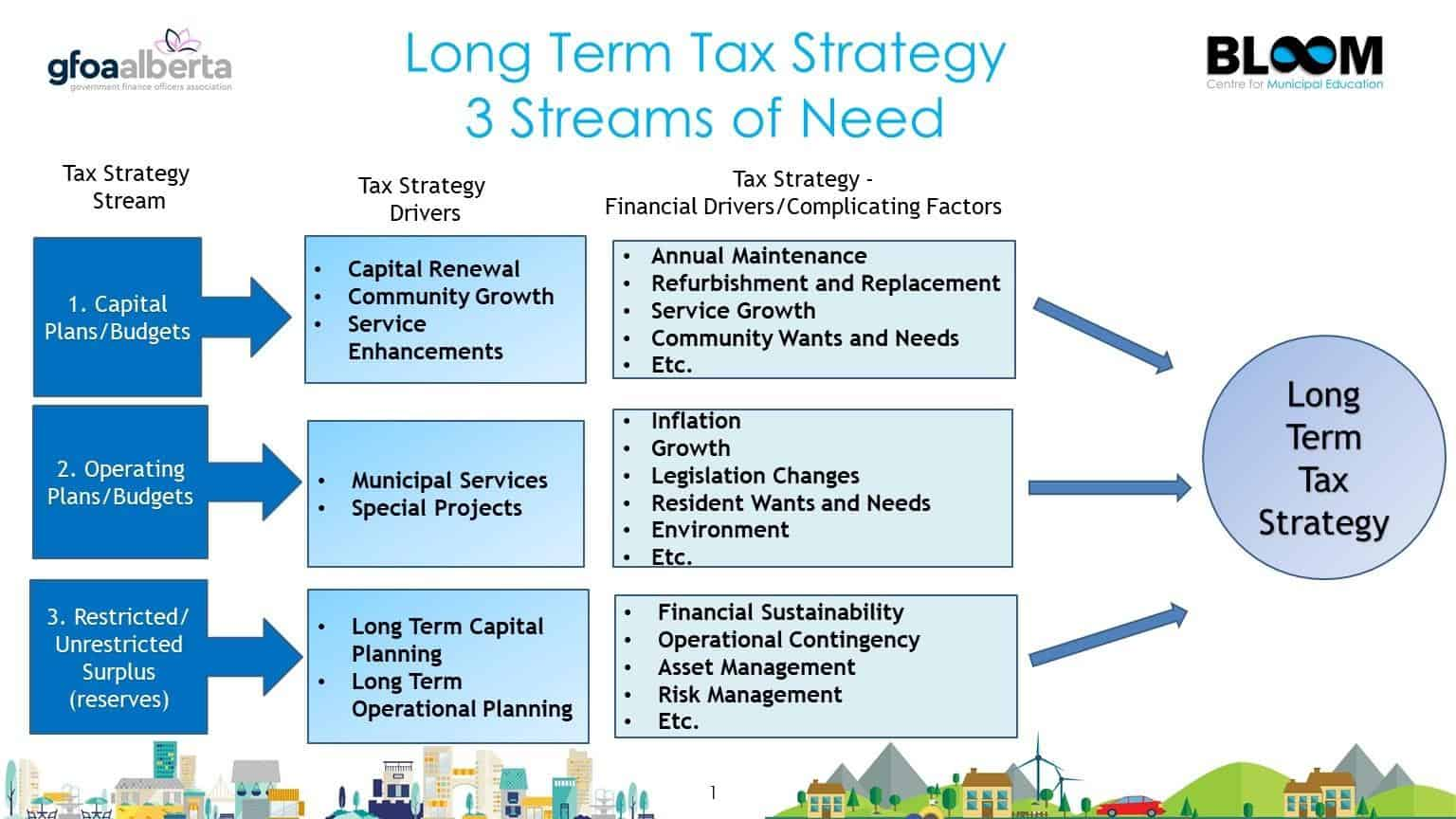 Long term tax strategy - 3 streams of need