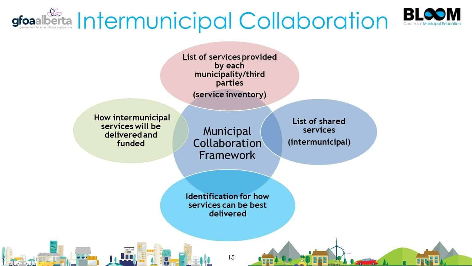 Intermunicipal collaboration