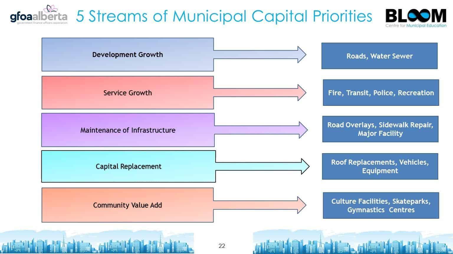 5 streams of municipal capital priorities