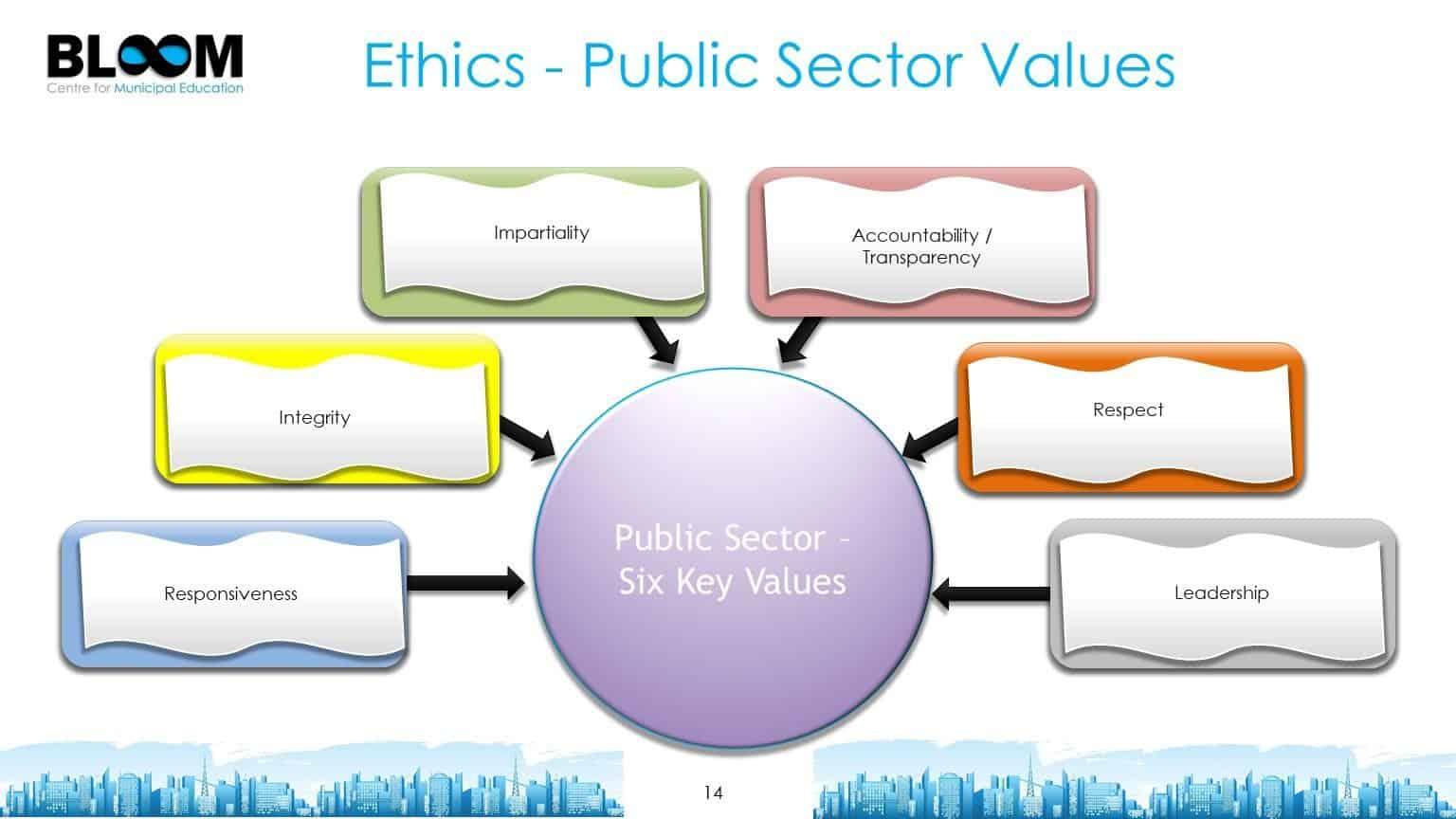 Ethics - public sector values