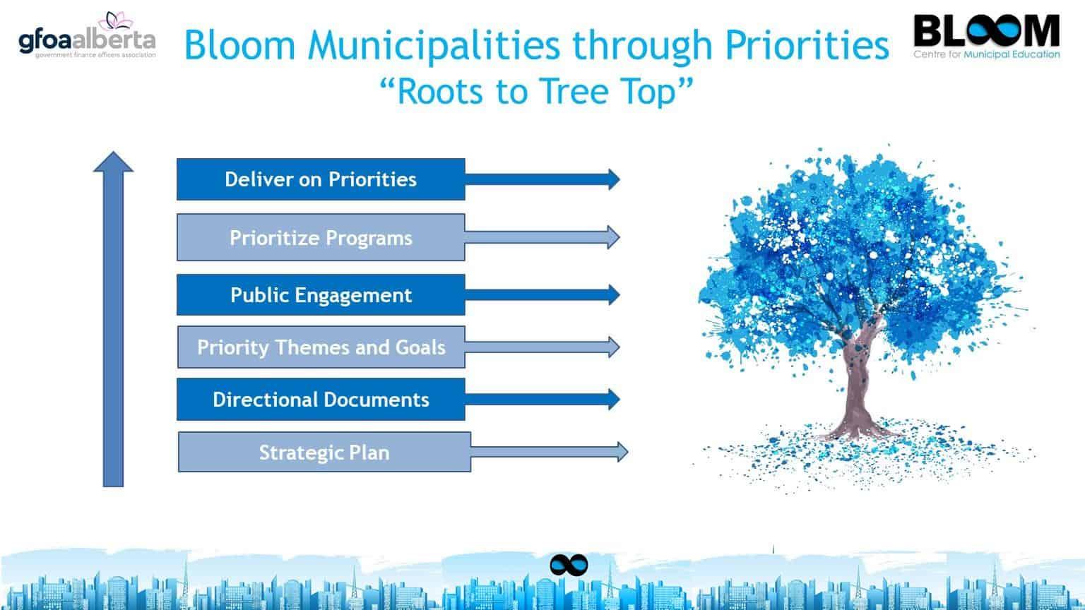 Municipalities through priorities