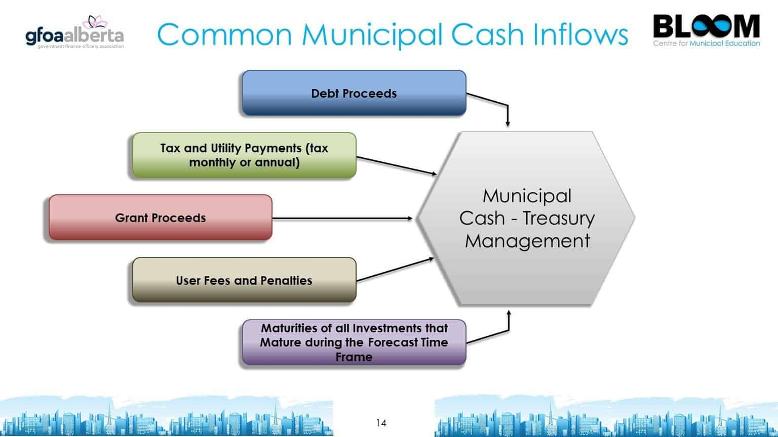 Common Municipal Cash Inflows