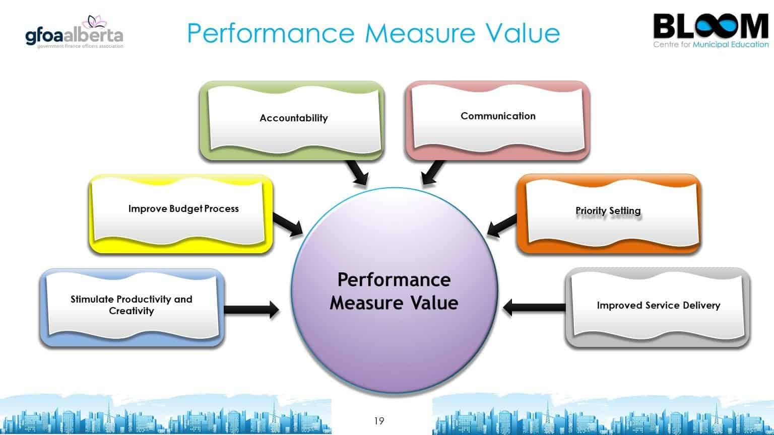 Performance Measure Value