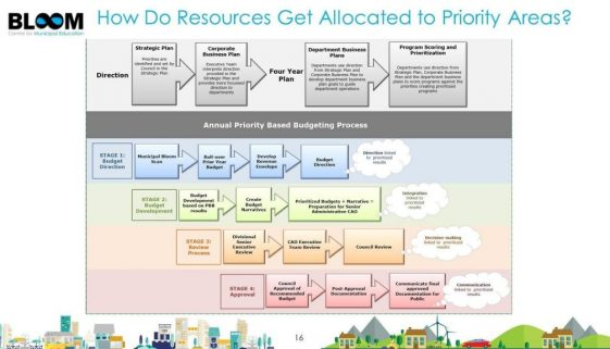 priority based-budgeting-process