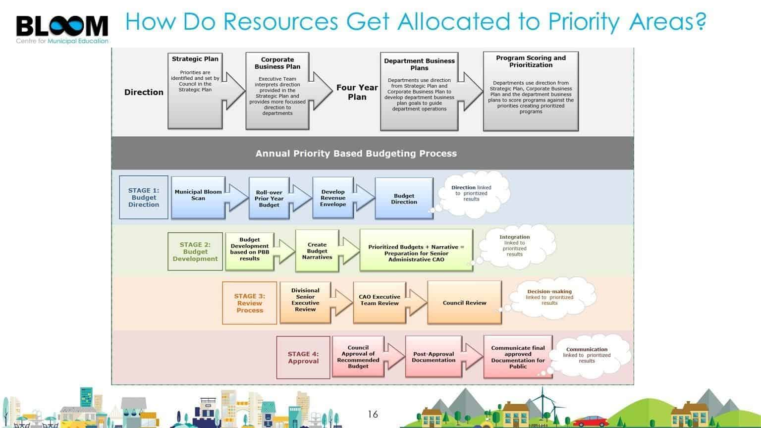 How do resources get allocated to priority areas?