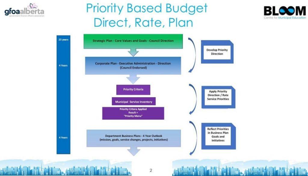 priority-decision-making