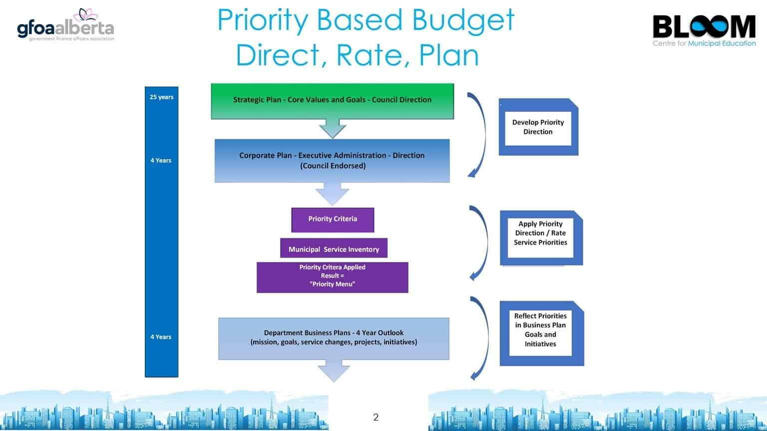 Priority based budget direct, rate, plan
