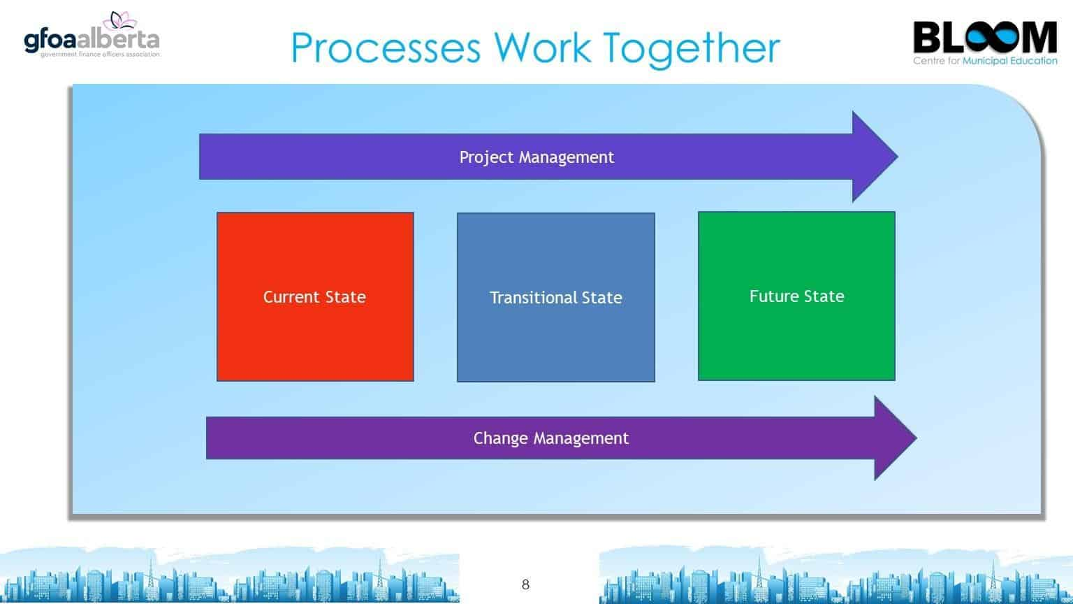 Processes work together