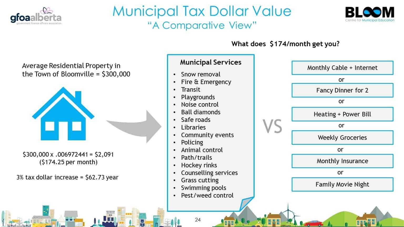 Municipal tax dollar value