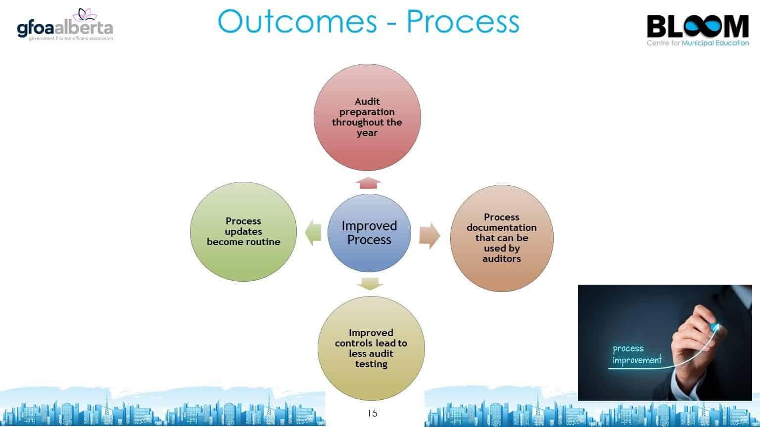 Outcomes - Process