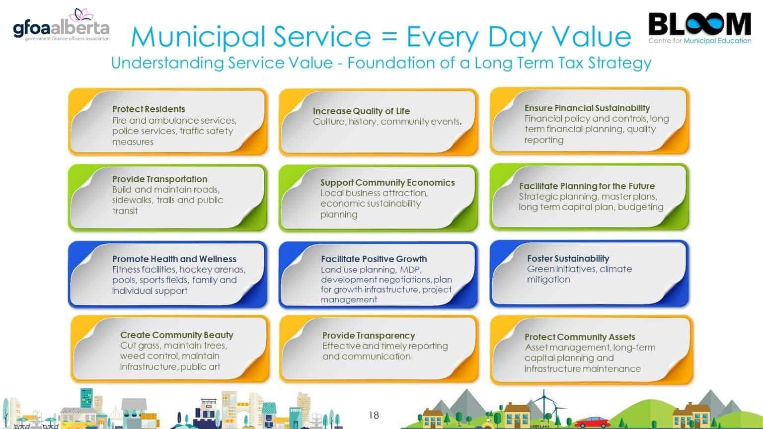 Understanding service value chart