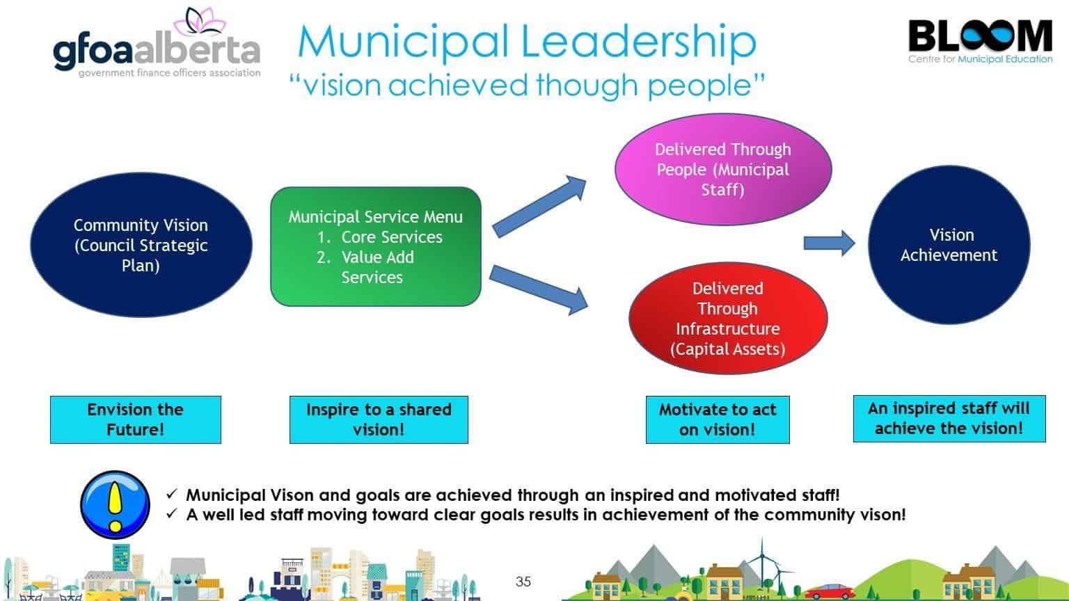 Municipal Leadership
