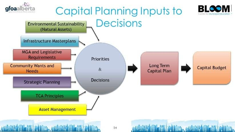 Capital Planning Inputs