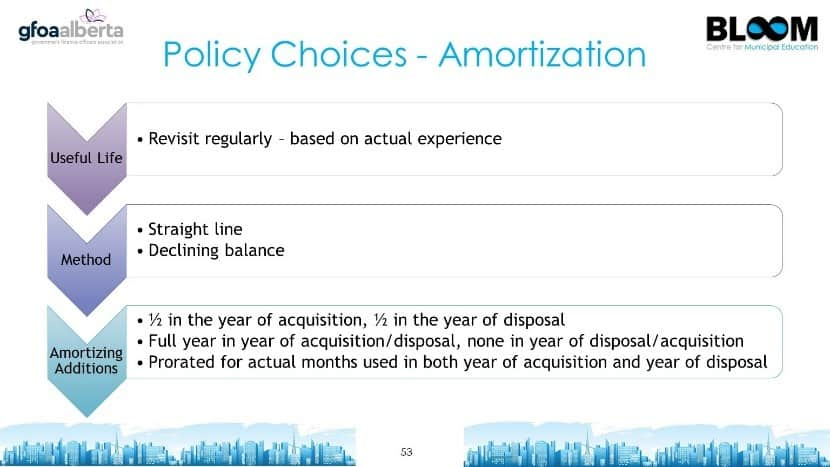 Policy Choices - Amortization