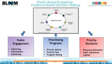 Priority Based Budgeting 1