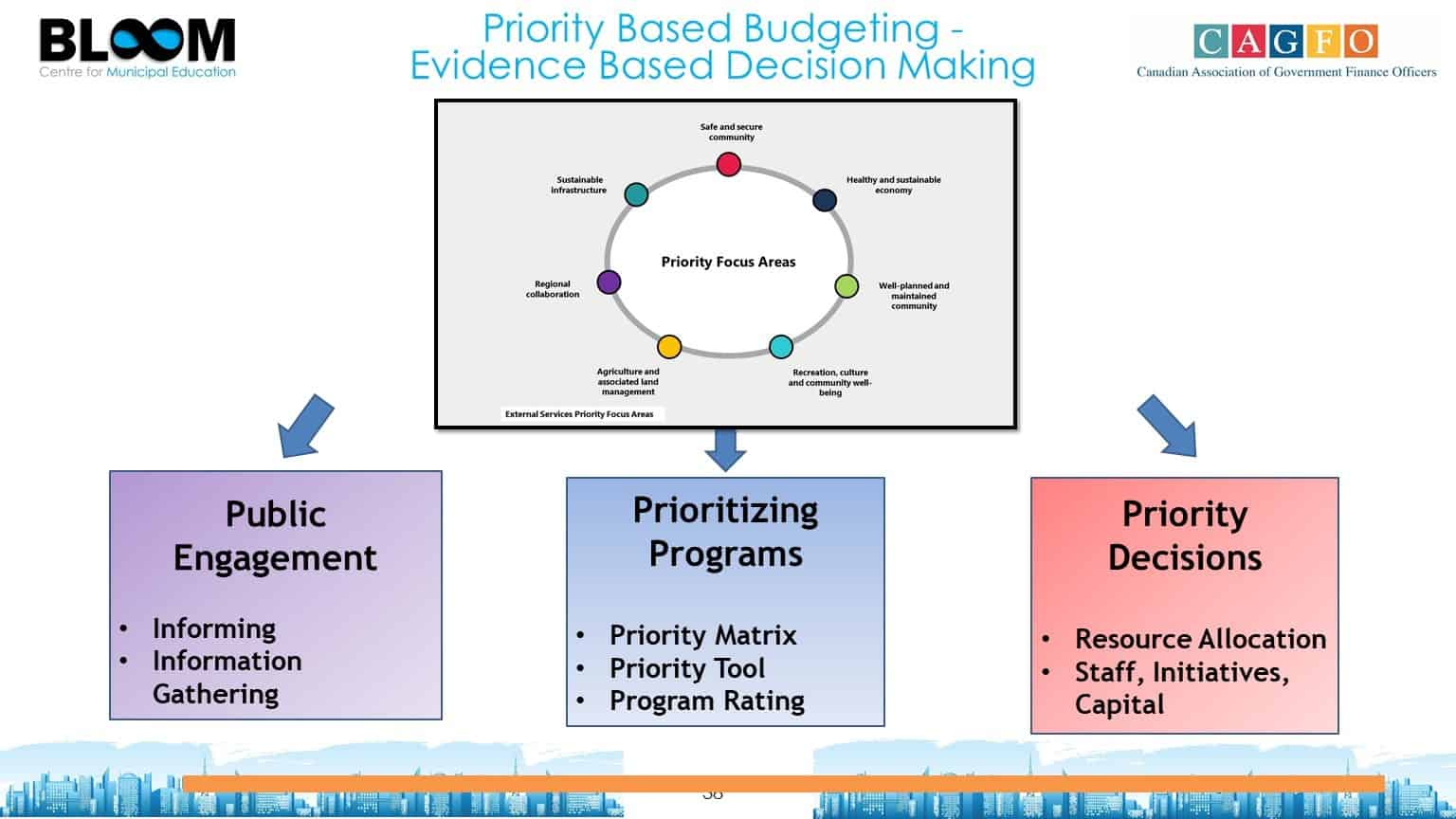 Priority Based Budgeting - Evidence Based Decision Making