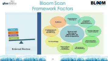 Bloom Scan Framework Factors 1