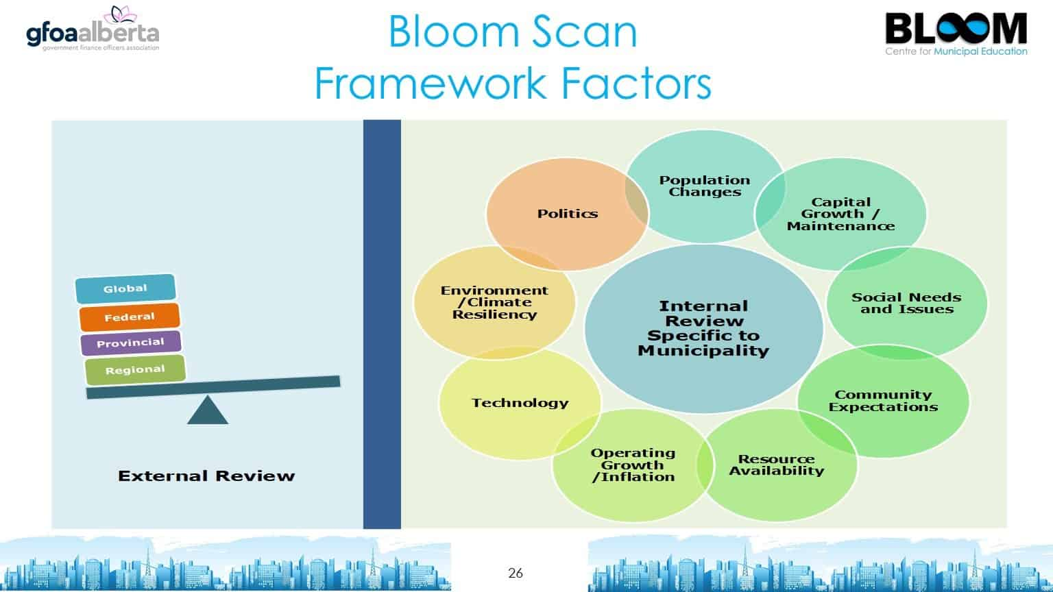 Bloom Scan Framework Factors